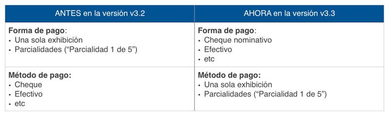 Forma y método de pago CFDI 3.3