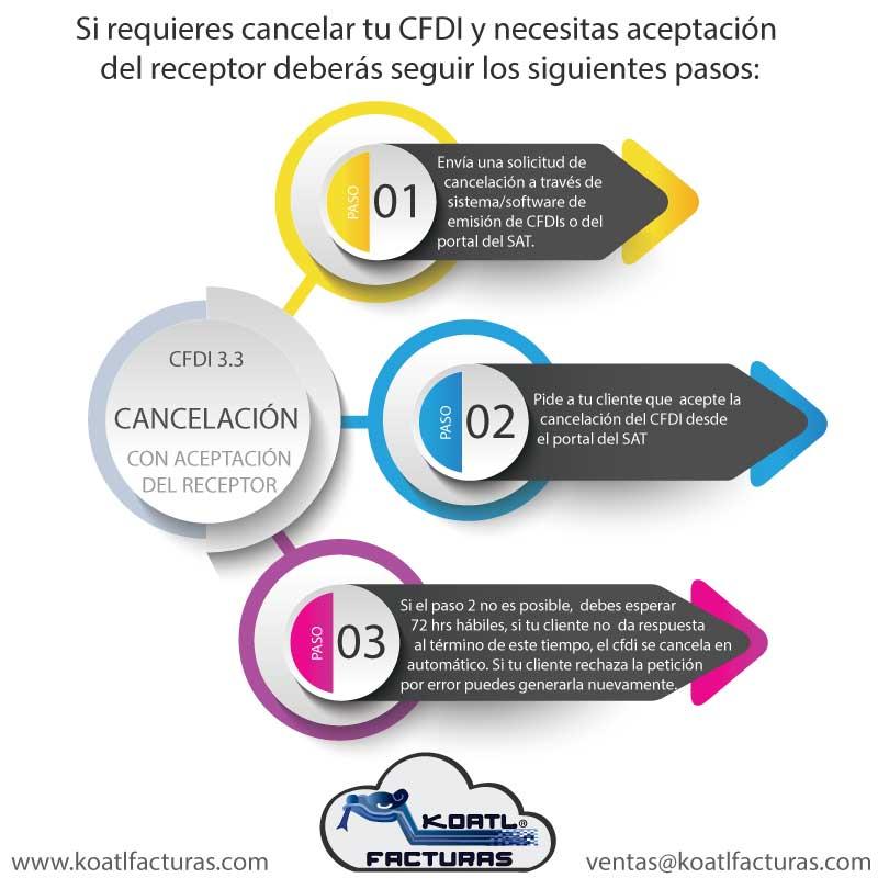 proceso para cancelación de CFDI con aceptación del receptor
