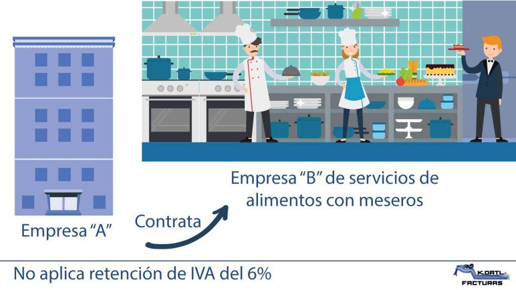retencion iva 6 cuando empresa contrata servicos de alimentos con meseros