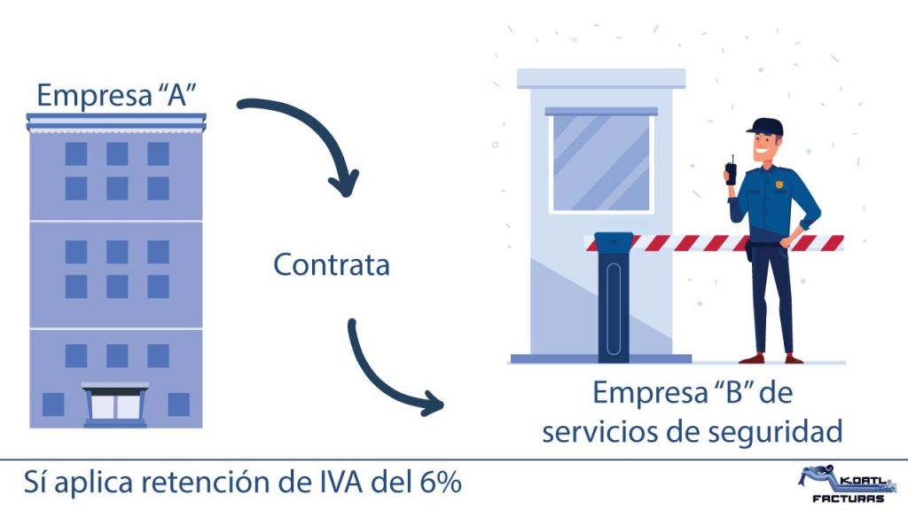 empresa contrata servicios de seguridad si aplica retencion iva 6