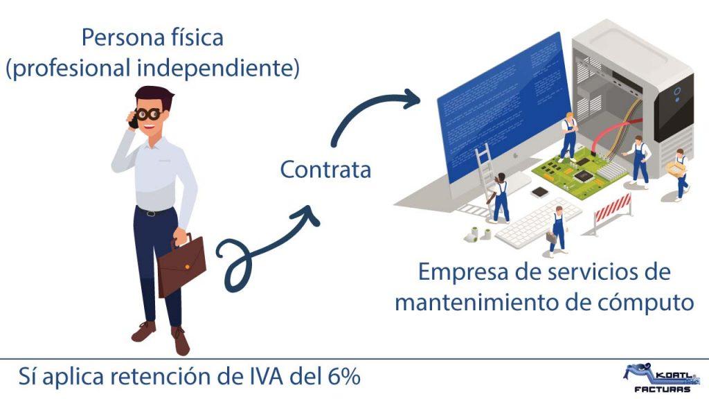 persona fisica contrata empresa de servicios de mantenimiento de cómputo retención de iva 6